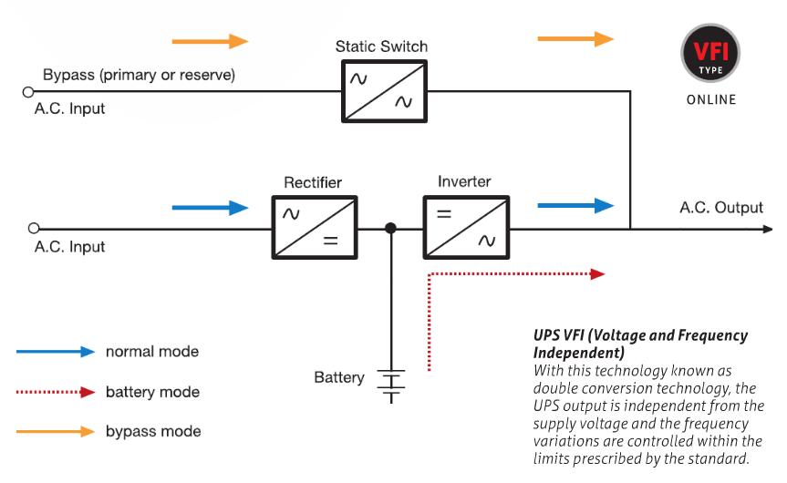 VFD UPS l Line Interactive UPS l On Line UPS ACE Power Electronics